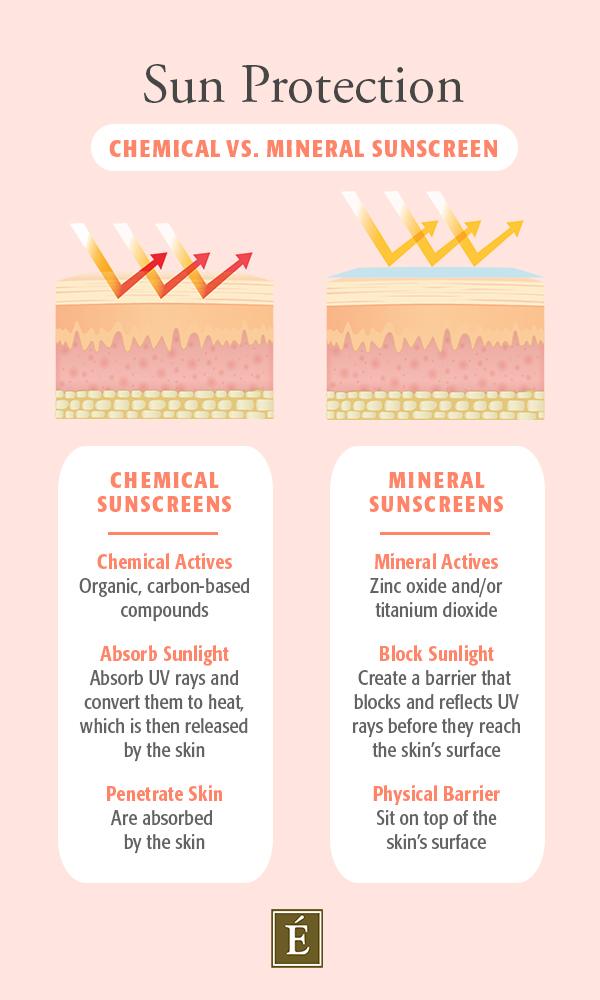 infographie écran solaire chimique vs minéral