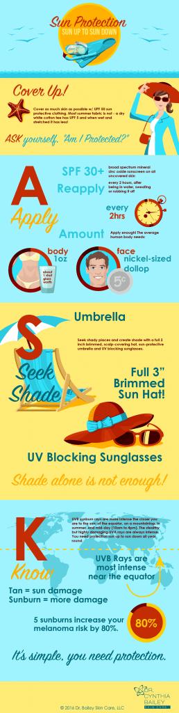 Infographie sur la protection solaire du Dr Bailey